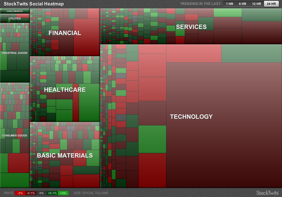 The Stocktwits Social Heatmap - Finding Signal inside Stocktwits - Howard Lindzon