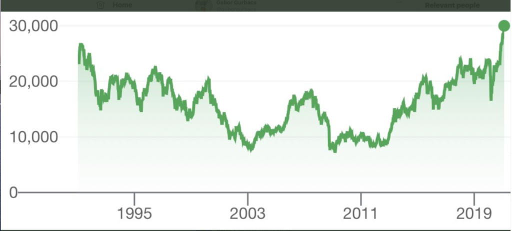 Bitcoin $1 Trillion, Wayne Gretzky Rookie Card IPO's for $800,000, $EBAY at all-time highs, Nikkei at 30 Year Highs....Investing Is Easy! - Howard Lindzon